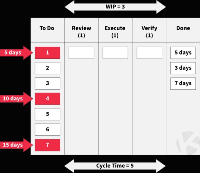 Throughput and Cycle Time - Kanban Metrics to Track Performance
